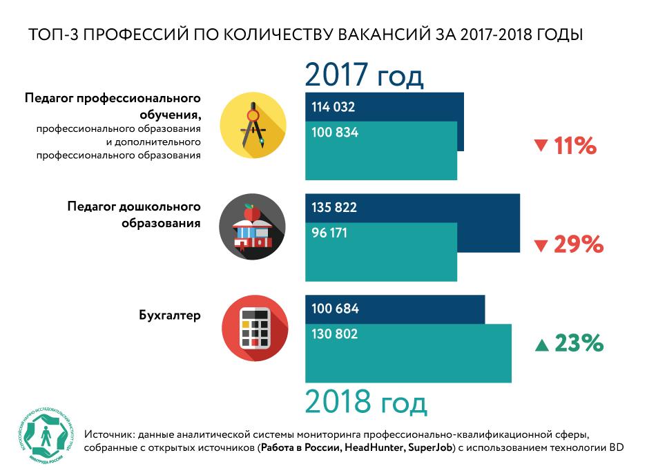 Названы самые востребованные профессии 2018 года в России